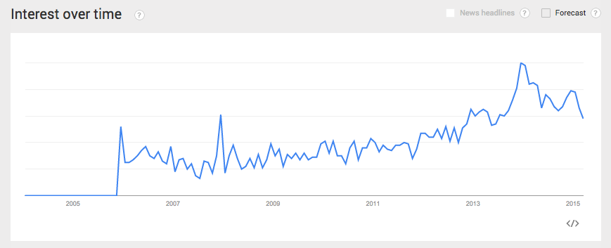 Google Trends Safety Razor