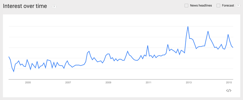 Google Trends Straight Razor