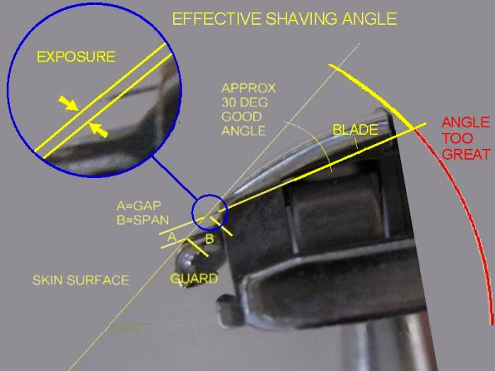 Shaving angle double edge safety razor