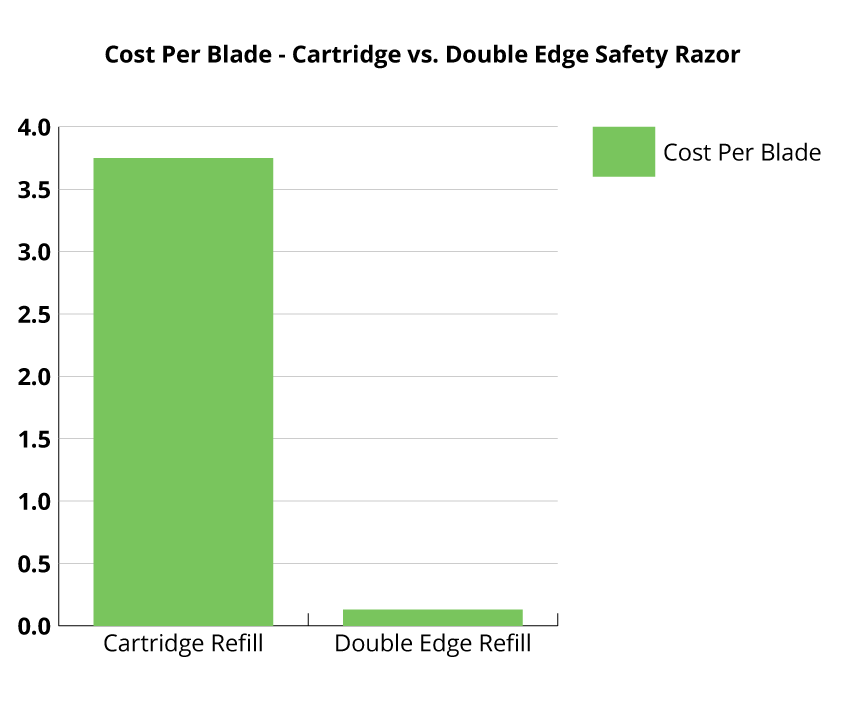 cost per blade - cartridge vs double edge safety razor
