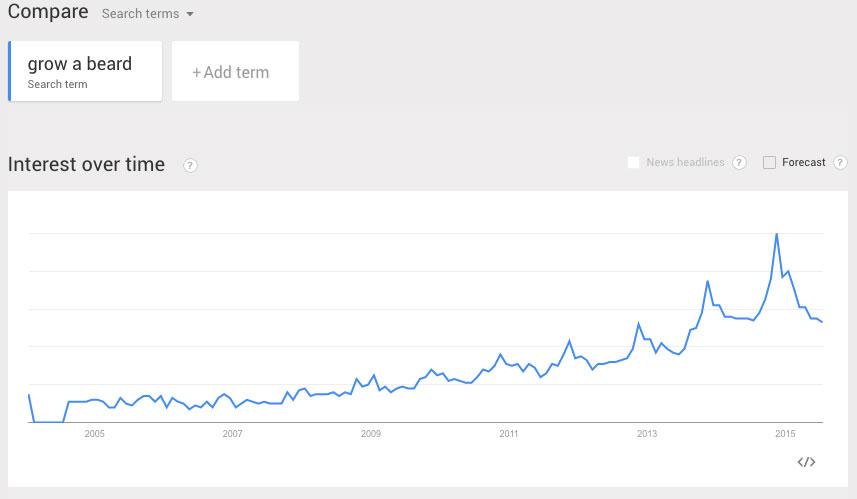 grow a beard - google trends
