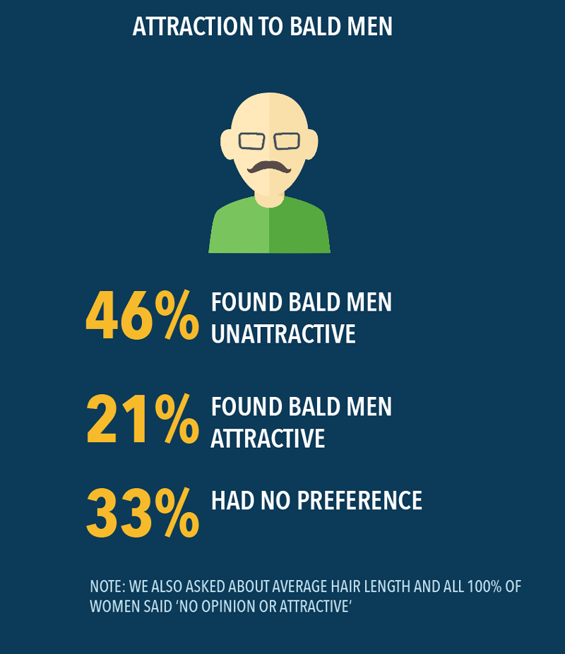 what do women think about bald men
